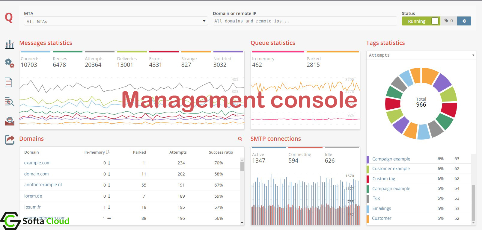 mailerq_management console softacloud